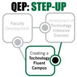 QEP Step Up